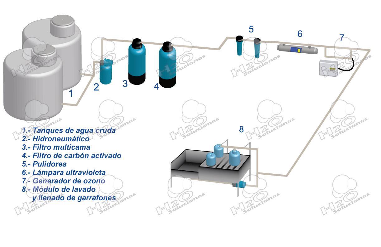 purificadoras de agua de 450 garrafones