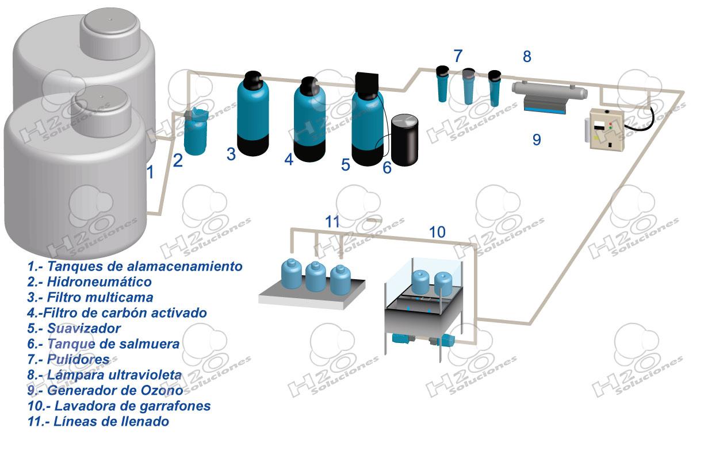 Fabricante de purificadoras de agua modelo 600 premium for Plantas de purificacion